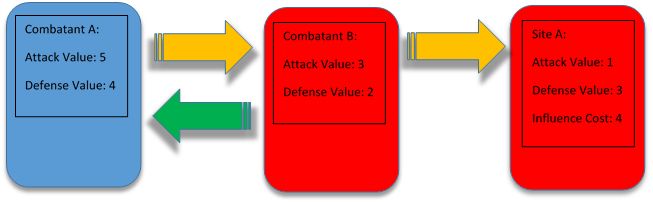 Example B: Example B shows the exact same interaction from Combatant A and Site A, but we've added Combatant B, controlled by the opponent, to the defense of Site A.  Combatant B literally defends Combatant A. Combatant B's defense value cannot absorb all 5 Attack Value from Combatant A and Combatant A's remaining 3 attack value points transfer into Site A.  However the Attack Value of Combatant B and Site A is enough damage to also take out Combatant A. Because the attack value of Combatant A is high enough to damage both Combatant B and Site A, the player controlling Site A will lose 4 health based on the Influence cost of Site A.