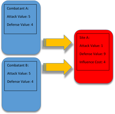 Example C: In example C a player is attacking with Combatant A & B, into Site A.  This qualifies as a Joint Strike Force.  Since the player with Site A is not adding a Defender into the attack then Combatant A & Combatant B both deal 5 attack value into the defense value of Site A.  Since Site A has a defense value of 9 and Combatant A & B have a combined Attack Value of 10 then the player controlling Site A will take one additional loss of health as well as lose 4 health from the influence cost of Site A.