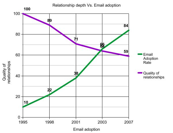 Growing Pains coaching Relationship graph