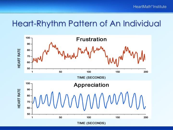 Heart-Rhythm and Appreciation