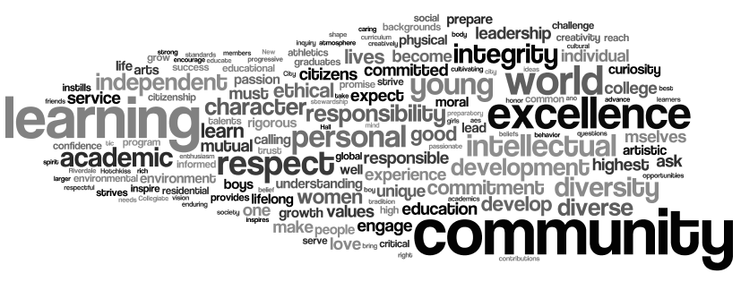 Wordle of  25 school mission statements  with the words  the ,  a , and  student  removed.
