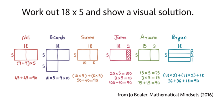 Jo Boaler Suggests These Awesome Visual Math Activities — Mashup Math
