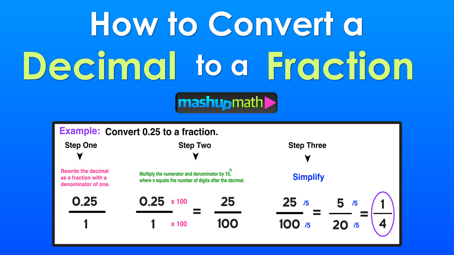 simplest form how to convert decimal to fraction  Decimal to Fraction: 12 Easy Steps — Mashup Math