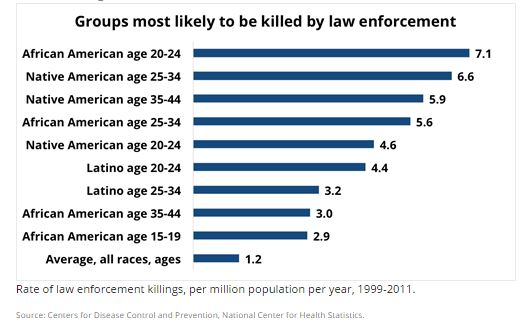 "Via "" Who Police Killed In 2014 """