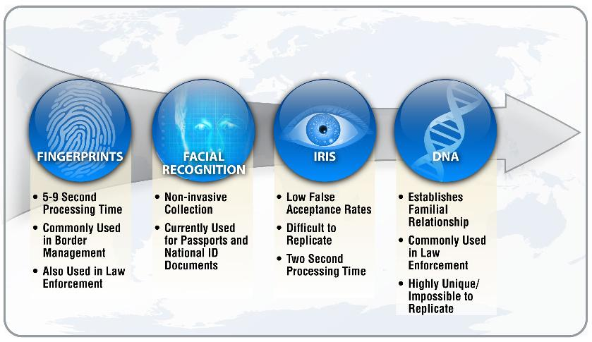 biometric applications for information security Keywords: biometrics, cryptography, security, privacy-enhancing technologies, privacy metrics, access control abstract:  biometric applications for the authentication of user's  hence, biometric data may reveal more information about the.