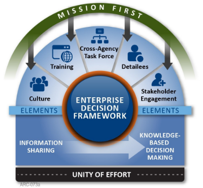 Figure 1 – Enterprise Decision Framework integrates agencies across DHS increase preparedness to combat challenges