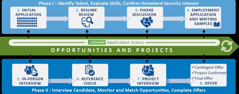 Recruiting Process | Careers | Arc Aspicio
