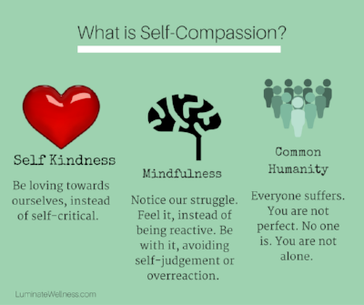 Copy of What is Self-Compassion-.png