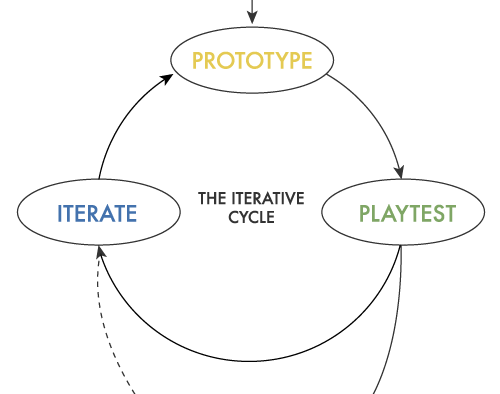 The Iterative Cycle