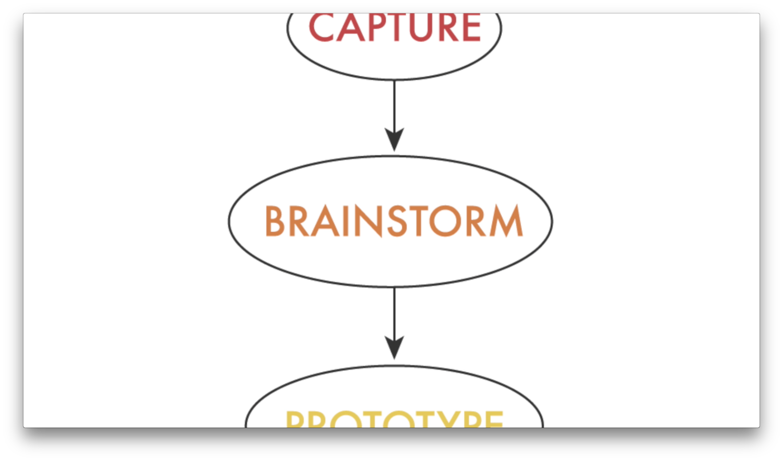 Game Design Process Brainstorm Backyard Game Design - Game design process