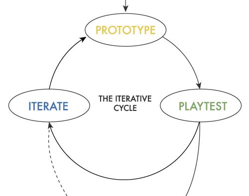 Game Design Process Backyard Game Design - Game design process