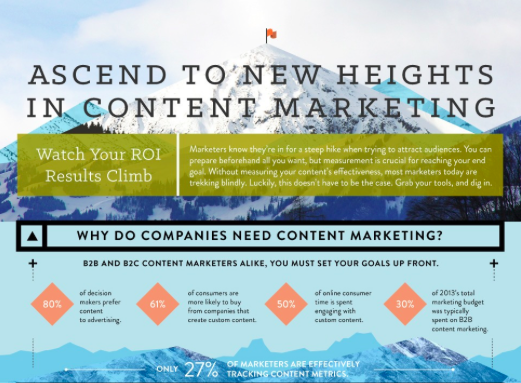 Captora Content Marketing Stats