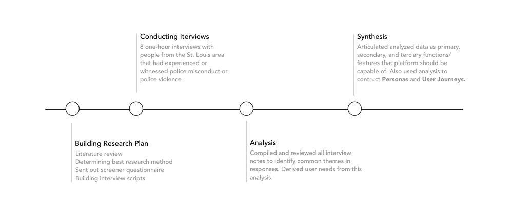process overview 9.25.jpg