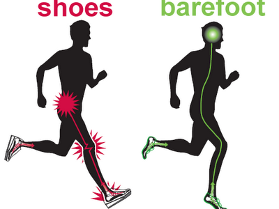 This pictures shows the difference in biomechanics and impact between running with and without shoes.