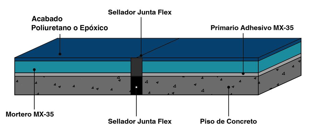 Detalle Sistema MX-35
