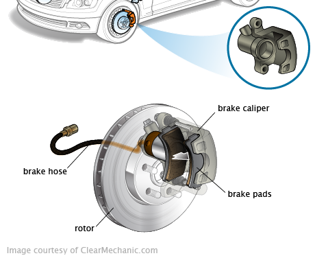 Brake Caliper - The brake caliper fits over the rotor like a clamp. The caliper slows down the car's wheels when creating friction with the rotor by applying pressure and activating the brake pads so the pads create contact with the rotors. The caliper requires brake fluid in order to function properly.