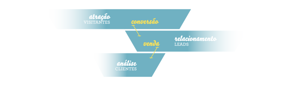 funil de vendas de inbound marketing