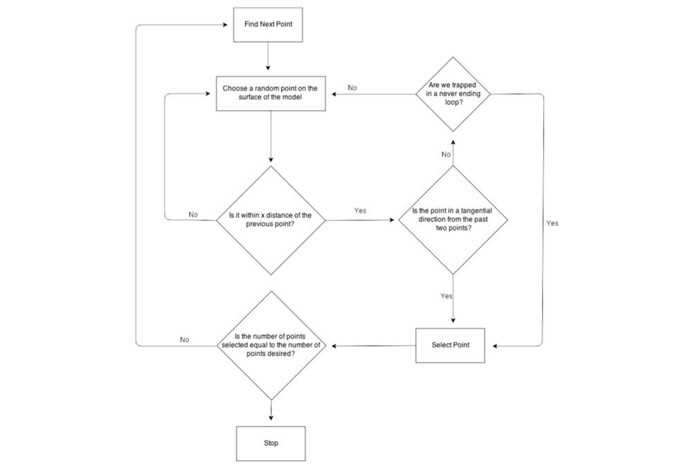 Algorithmdecision flow chart