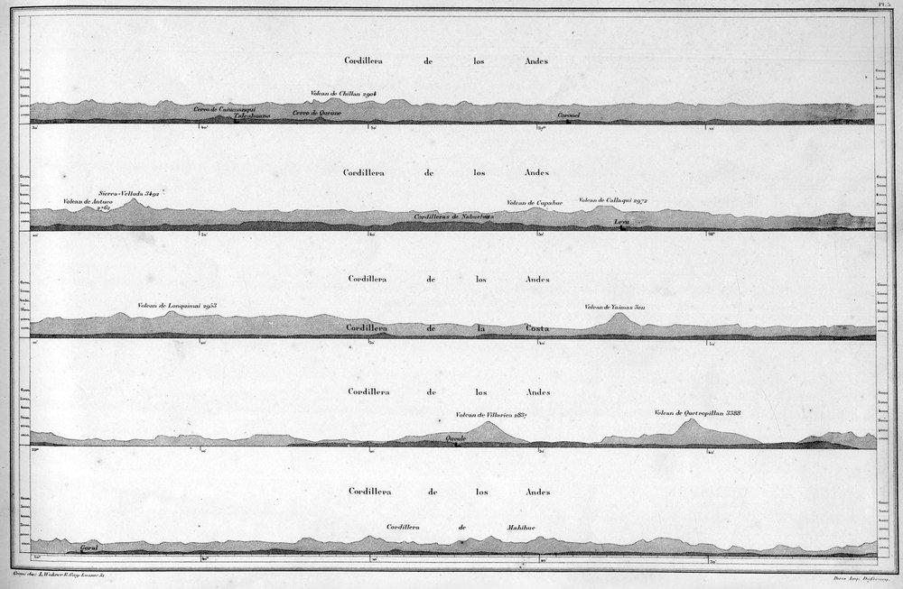 (2) Imagen de Amado Pissis 'Atlas de la Geografía Física de la República de Chile' (1875)
