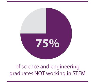 Career-Assessment-For-STEM-Degree-Selection