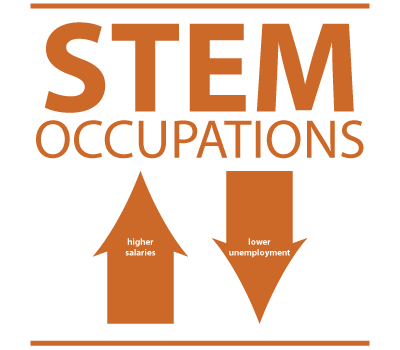 Career-Assessment-For-STEM-Occupations