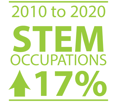 Career-Opportunities-STEM-Growing-17-Percent