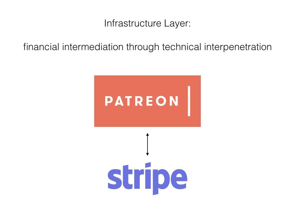 The first example is very simple - i go into more detail in the paper, but that isn't necessary here.  Patreon and Subbable's primary intermediary function is facilitation of payments between patrons and artist-creators, but they don't handle the transactions themselves. As part of the infrastructure layer, payment processing is done by a third-party platform who charge a transaction fee.