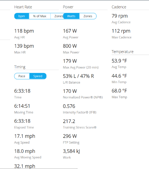 Day 2 bike summary courtesy of Garmin Connect