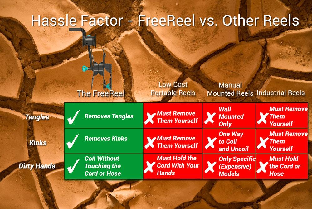 FreeReel: hassle factor