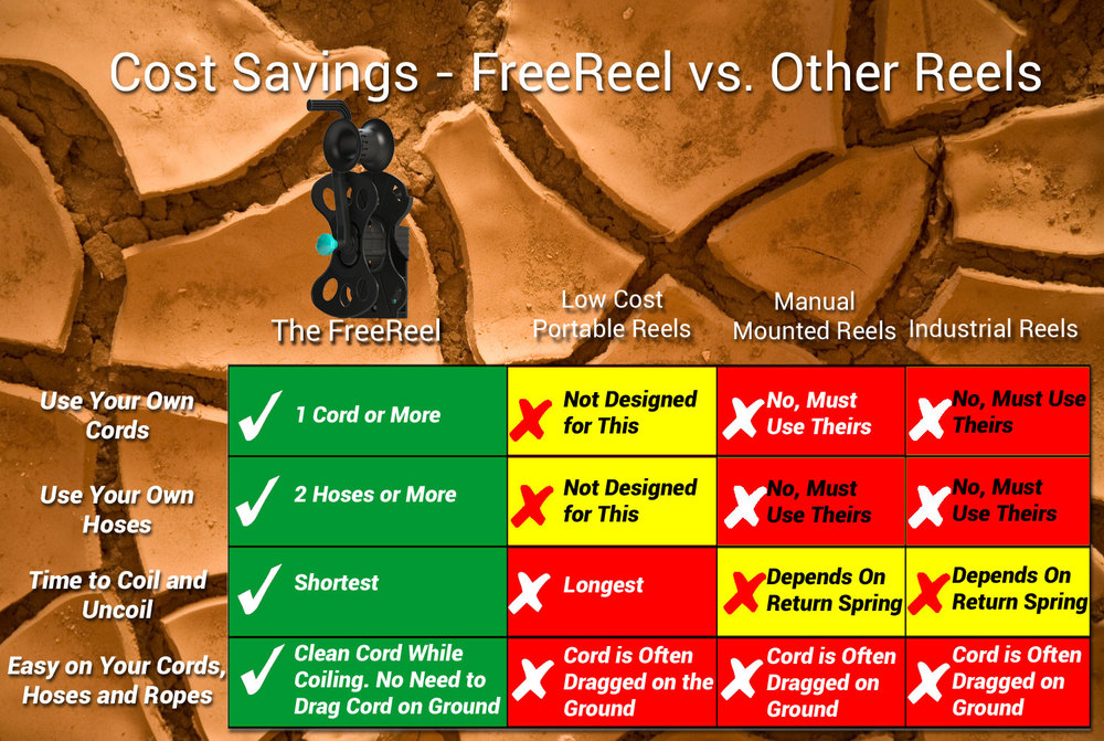 FreeReel: cost savings