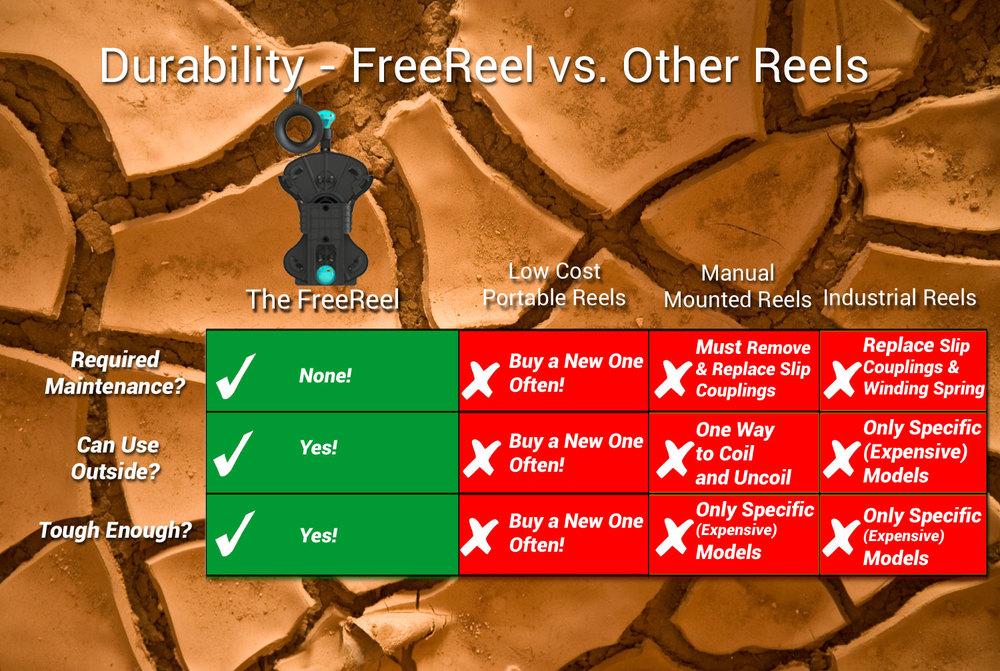FreeReel: durability