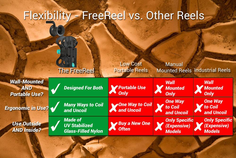 FreeReel: flexibility