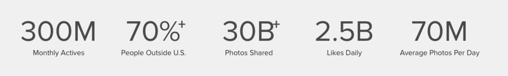 Instagram Key Stats