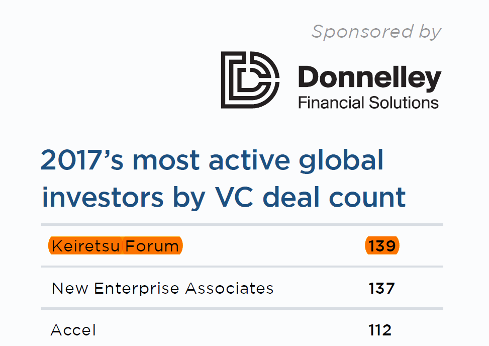 2017 Most Active VC Investors.PNG