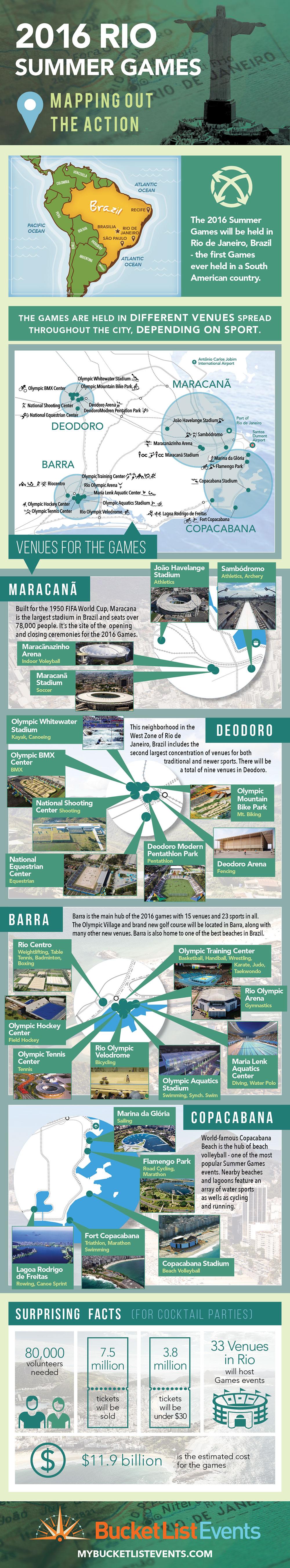Infographic of 2016 Rio de Janeiro Olympics