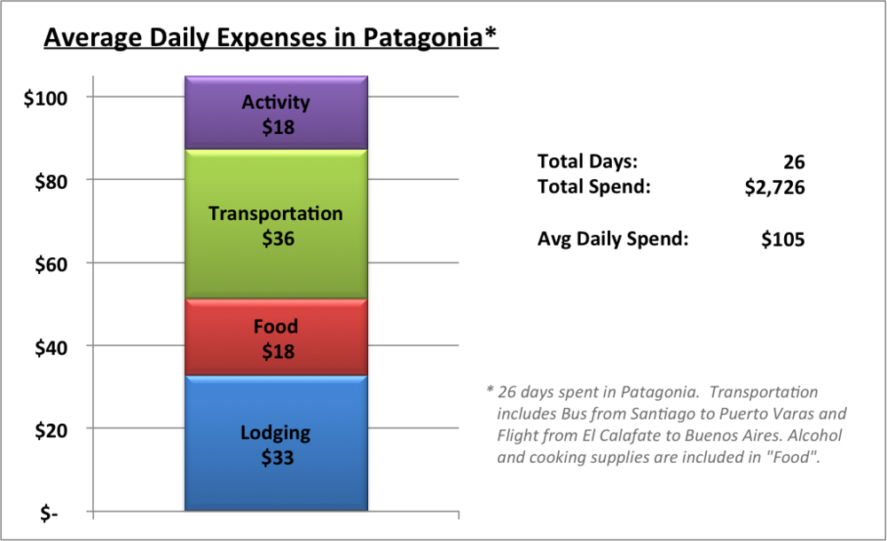 Actual Daily Costs for our trip through Patagonia