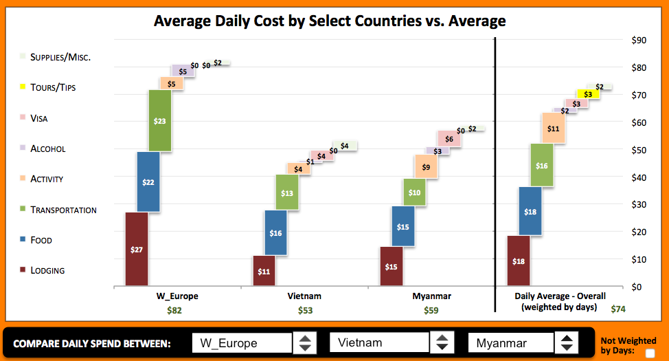 Average Daily Spend by Category for Various Countries - Compared to Overall Daily Trip Average