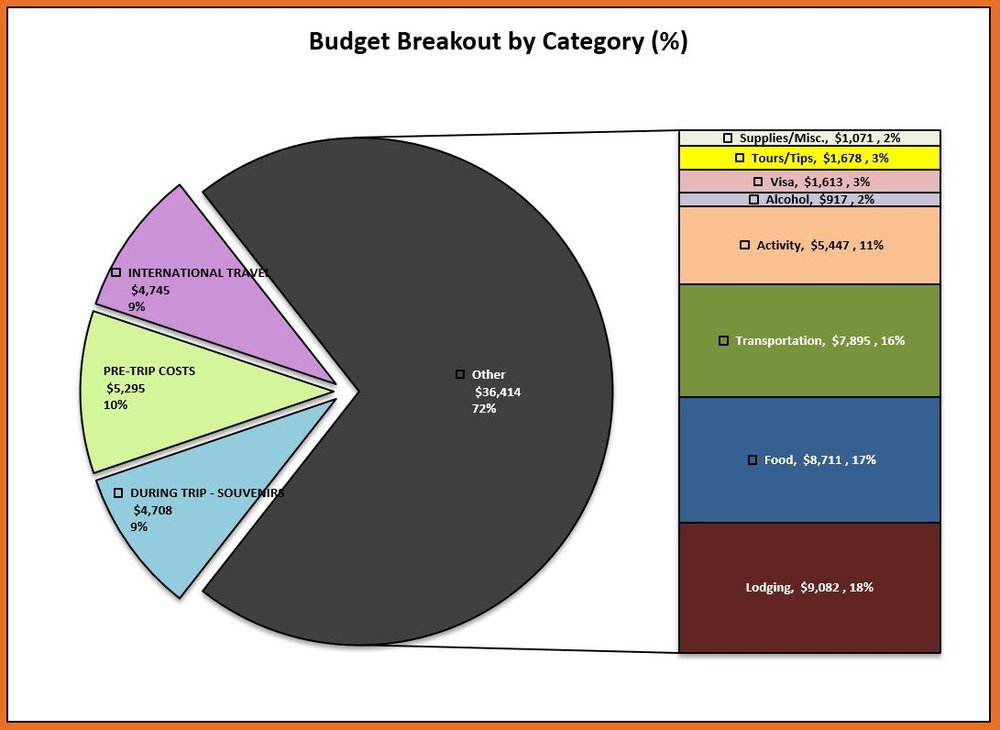 Budget Breakout by Category