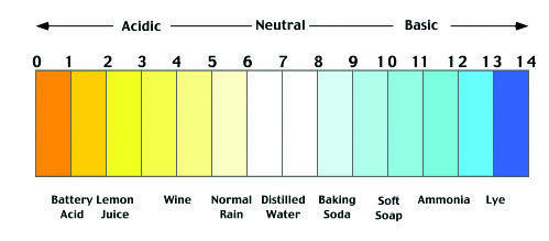 Range of Soil pH