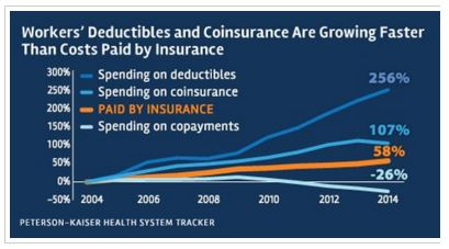 Medical Deductibles and coinsurance