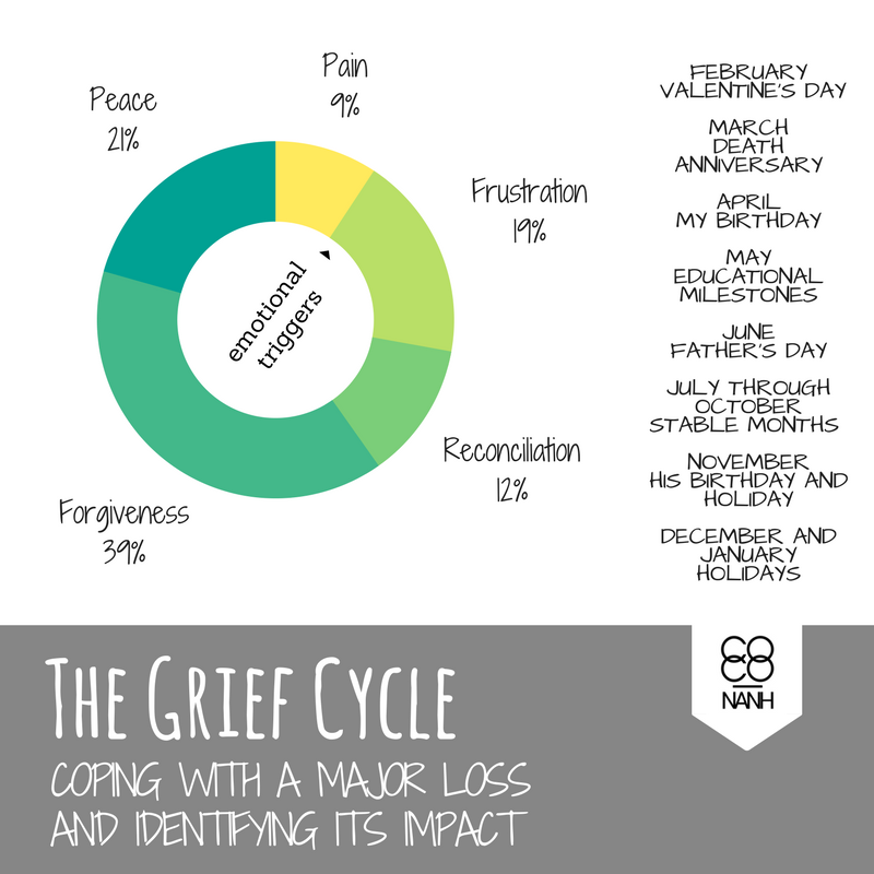 My grief cycle and a few emotional triggers.