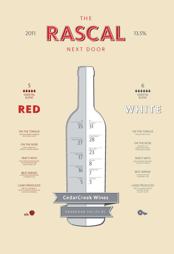 Infographic poster for Earls Restaurant house wine.