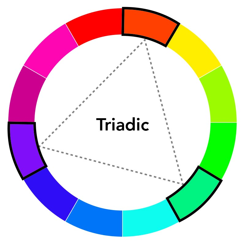 Triadic Colors Are Spaced Evenly Around The Color Wheel To Make Schemes Work It Is Important Have One Primary Dominate Your