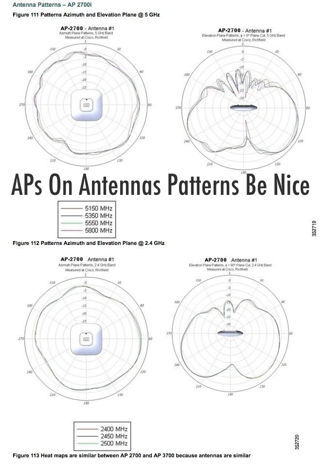 IT AIN'T ALL BAD, FOLKS!    Really like how Cisco places the AP in the middle of the antenna patterns. Makes it much easier to visualize them. 👍   Wish ALL vendors did this.     via:      I like how these antenna patterns show the AP in the middle.  pic.twitter.com/WtQWlRkGvL  — Scott McDermott (@scottm32768)  September 30, 2014        Scott's blog:   https://www.mostlynetworks.com    Now that we all understand antennas patterns can we please just install the APs correctly positioned?   Thank you.