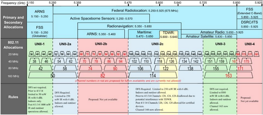 5GHz Channels in the US