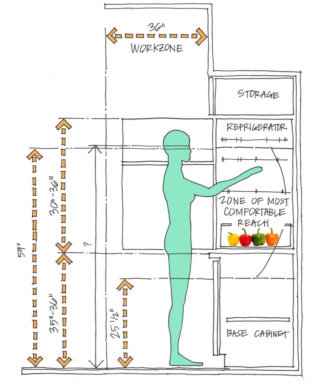 ERGONOMICS — Sozo Studio - Kitchen Cabinet Height From Counter