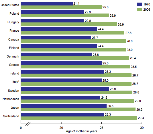 Online dating average age