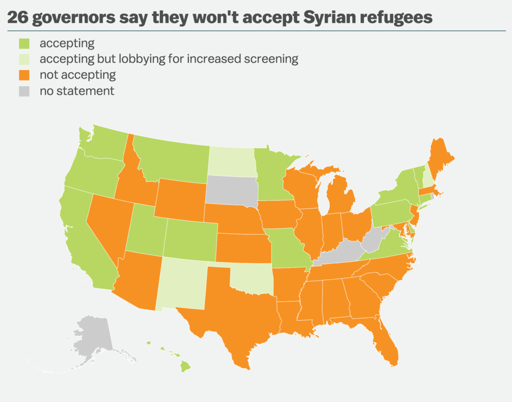 More than half of all U.S. governors  say they wouldn't allow Syrian refugees t  o settle in their states (despite having no legal authority to bar them.)