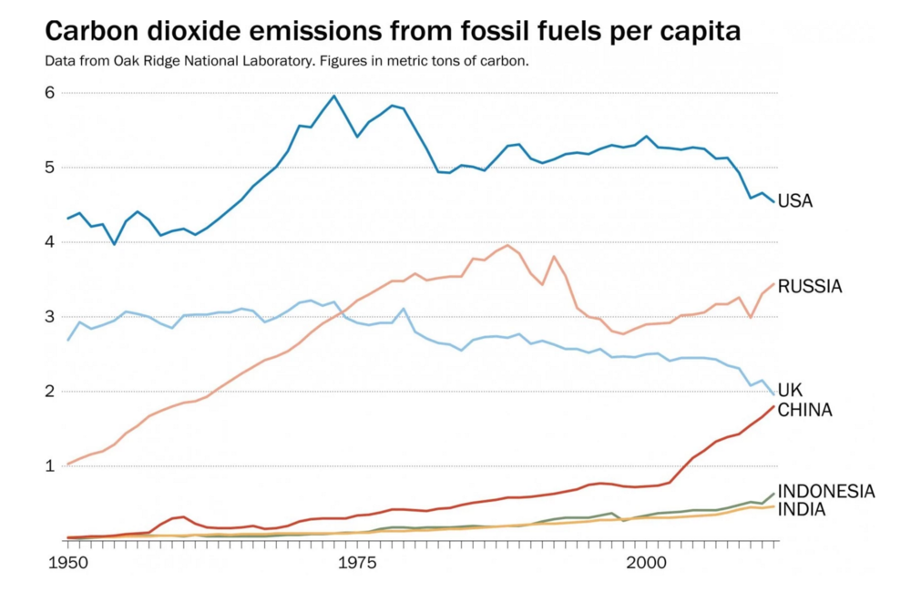 Though China is highest in emissions total, the U.S.' leads per capita [ WP ]