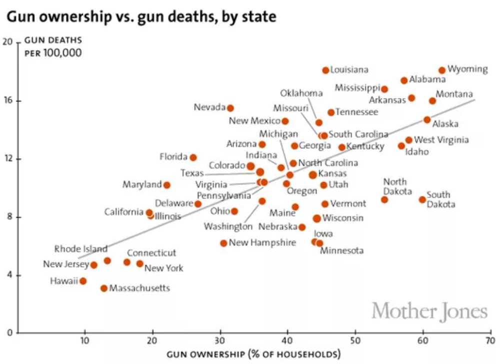States with higher gun ownership rates have higher gun homicide rates (from  Mother Jones )